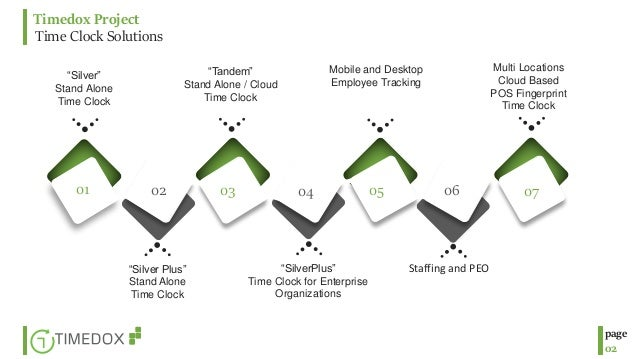 Timedox products and softwares presntation