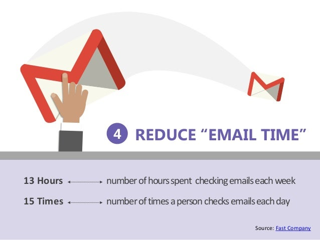 """REDUCE """"EMAIL TIME"""" Source: Fast Company 4 numberofhoursspent checkingemailseachweek numberoftimesapersonchecksemailseachd..."""