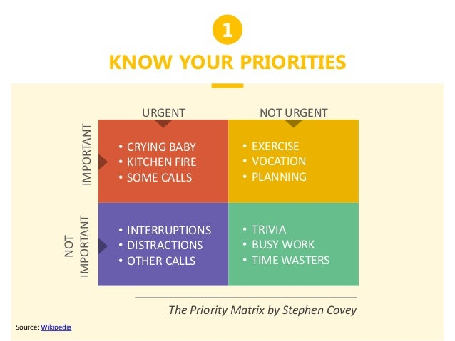 1 KNOW YOUR PRIORITIES URGENT NOT URGENT NOT IMPORTANTIMPORTANT • CRYING BABY • KITCHEN FIRE • SOME CALLS • EXERCISE • VOC...