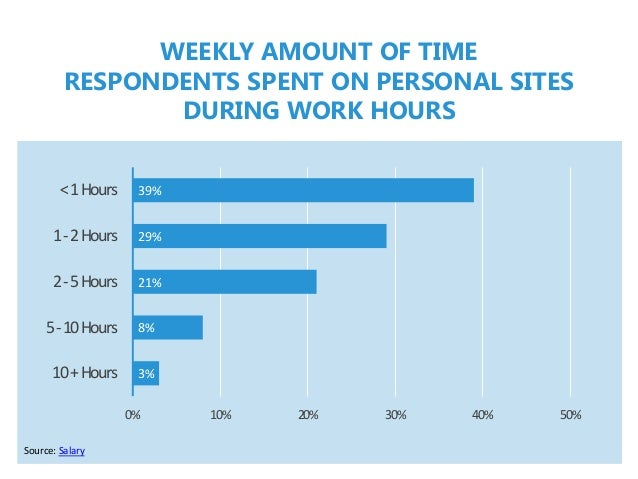 Source: Salary WEEKLY AMOUNT OF TIME RESPONDENTS SPENT ON PERSONAL SITES DURING WORK HOURS 3% 8% 21% 29% 39% 0% 10% 20% 30...