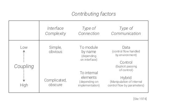 Coupling High Low Contributing factors Interface Complexity Type of Connection Type of Communication Simple, obvious Compl...
