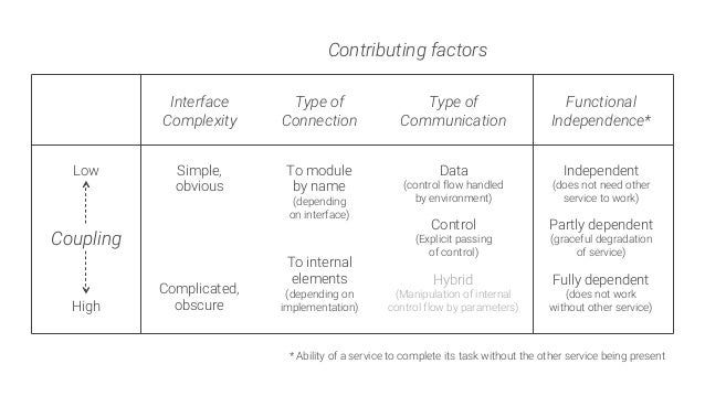 Contributing factors Interface Complexity Type of Connection Type of Communication Simple, obvious Complicated, obscure To...