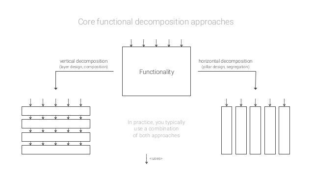 <uses> Functionality vertical decomposition (layer design, composition) In practice, you typically use a combination of bo...