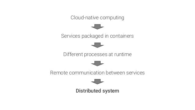 Different processes at runtime Remote communication between services Distributed system Cloud-native computing Services pa...