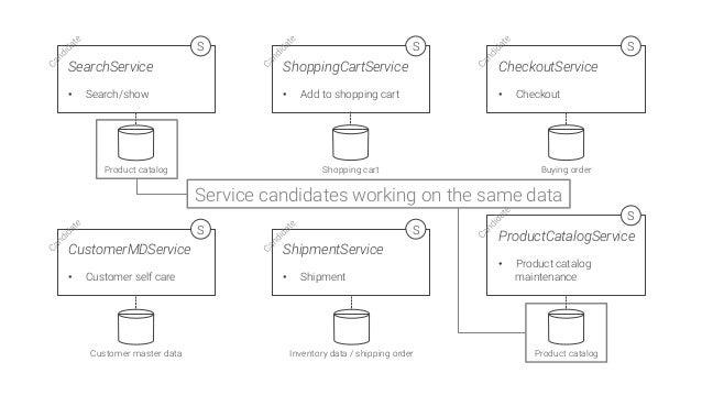 ShoppingCartService  • Add to shopping cart S ProductCatalogService  • Product catalog maintenance S CheckoutService  •...