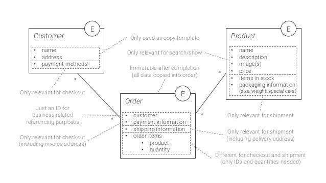 * * * * Customer  • name • address • payment methods E Order  • customer • payment information • shipping informatio...