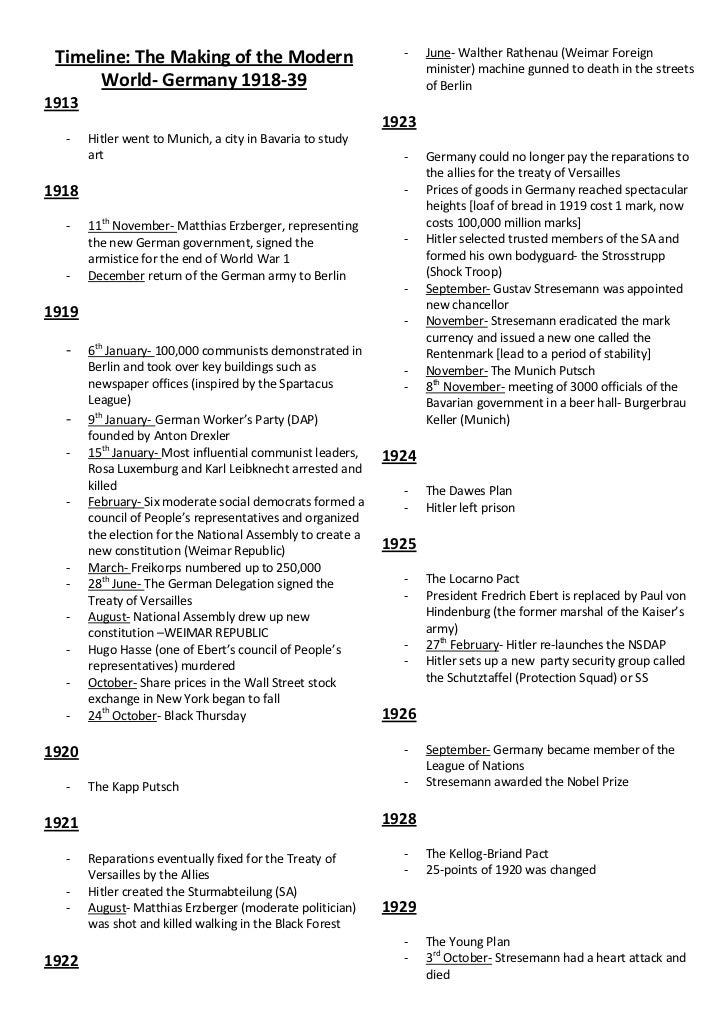 Weimar germany key dates