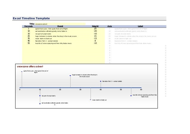 Excel Timeline TemplateTitle: snowzone advertSeconds Event Height Axis Label1 quote from a pro - first quote from art of f...