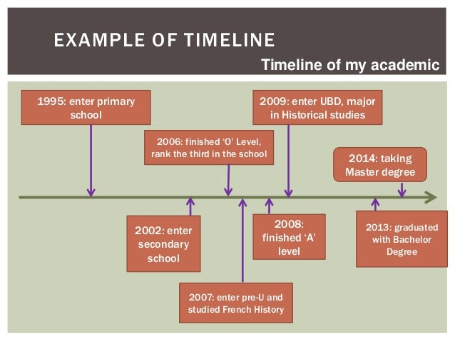 timeline project examples koni polycode co