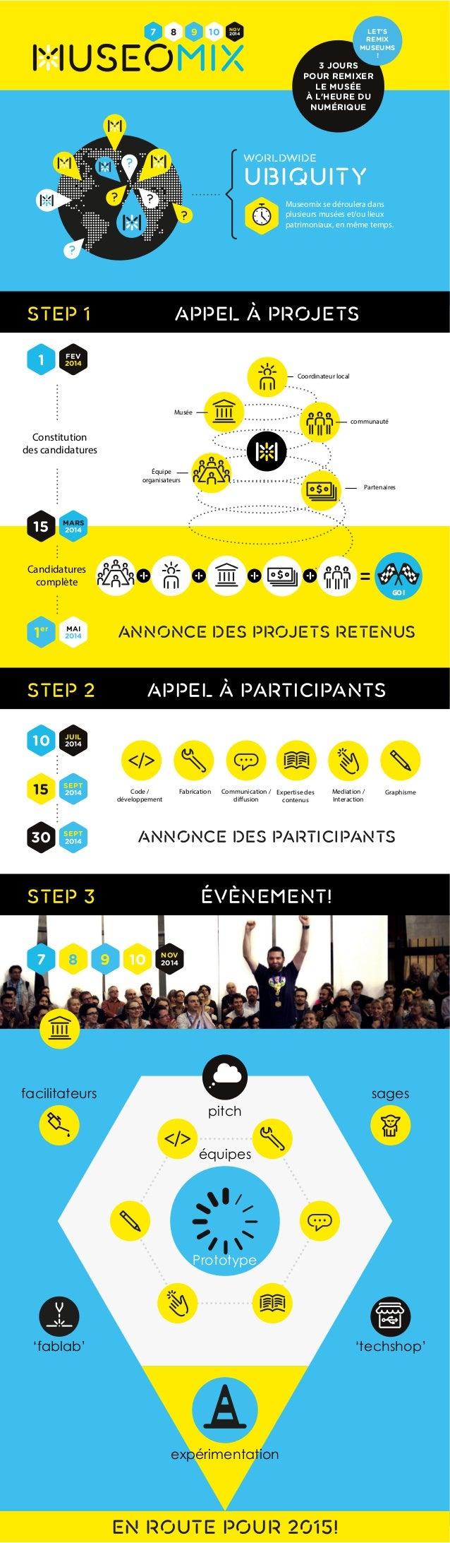 WORLDWIDE  LET'S  REMIX  MUSEUMS  ubiquitY  7 8 9 10 2014  Équipe  organisateurs  + + + + =  annonce des projets retenus  ...