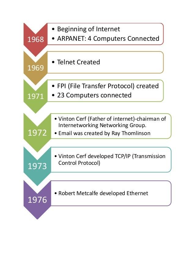 Timeline history of internet