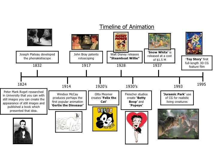 animation history essay Access to over 100,000 complete essays and term papers  would sell their work at their homes for money, and with the money that they get, they use it on to make more ideas for anime (history of jap)  they will find besides spectacular animation, anime has complex characters and deep stories, many of which teach morals and values.