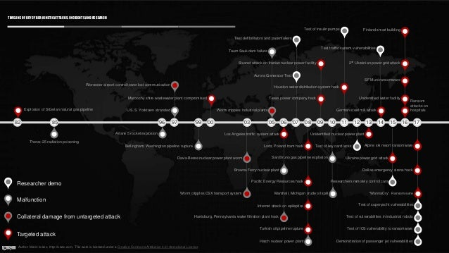 Explosion of Siberian natural gas pipeline TIMELINE OF KEY CYBER-KINETICATTACKS, INCIDENTS AND RESEARCH '82 '85 Therac-25 ...