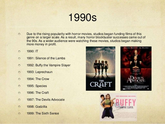 Timeline of Horror Movies