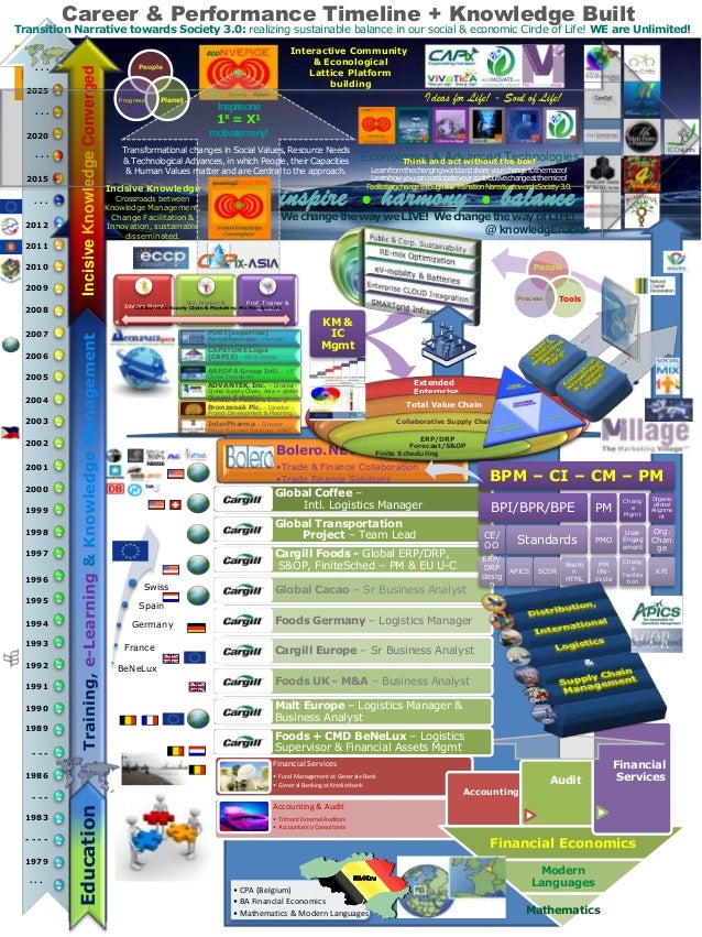 Career & Performance Timeline + Knowledge Built . . . 1979 - - - - 1983 - - - 1986 - - - 1989 1990 1991 1992 1993 1994 199...