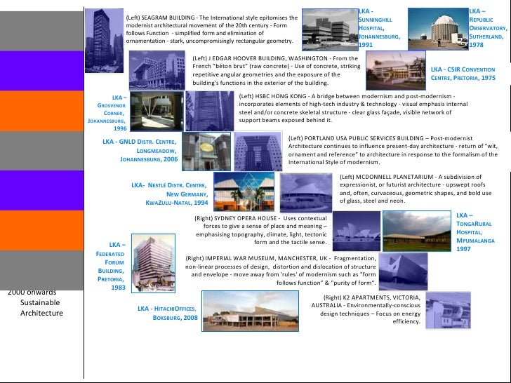 Modern Architecture Johannesburg timeline of modernist architecture 30.11.2009