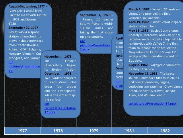 Timeline of Space Technology's innovation (STS)