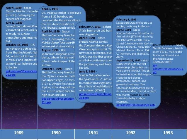 Timeline Of Space Technology S Innovation Sts