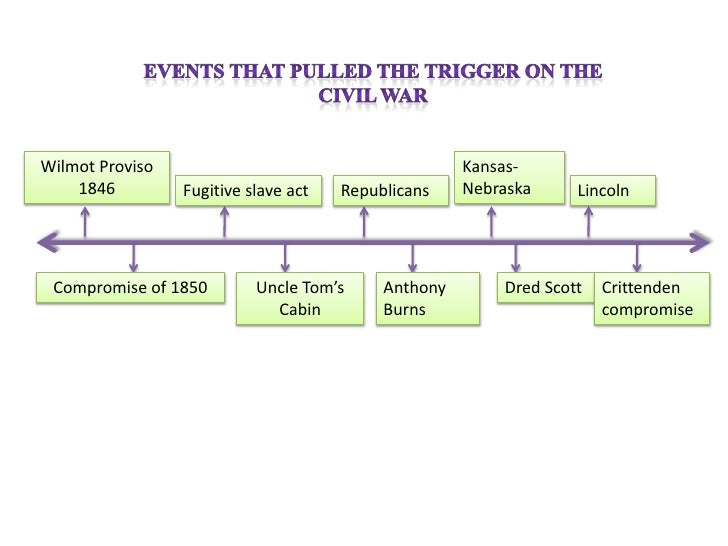Timeline to civil war – Civil War Timeline Worksheet