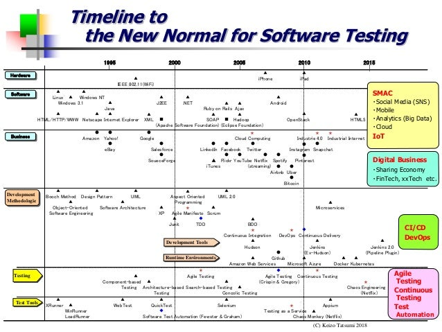 timeline to the new normal for software testing keizo tatsumi