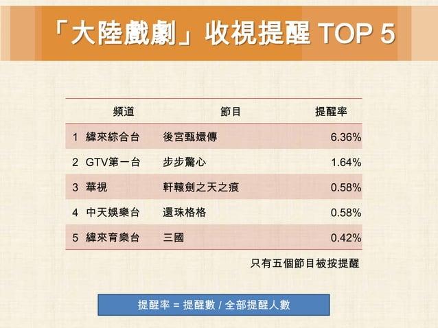 「大陸戲劇」收視提醒 TOP 5        頻道             節目         提醒率 1 緯來綜合台       後宮甄嬛傳               6.36% 2 GTV第一台      步步驚心          ...