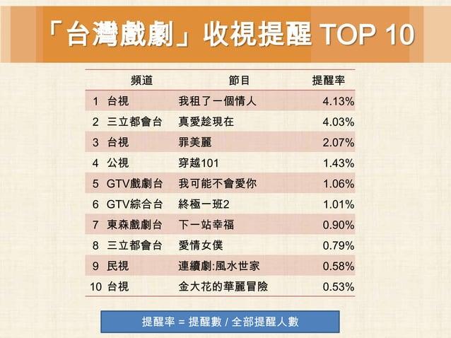 「台灣戲劇」收視提醒 TOP 10          頻道           節目      提醒率  1 台視         我租了一個情人         4.13%  2 三立都會台      真愛趁現在           4.03...