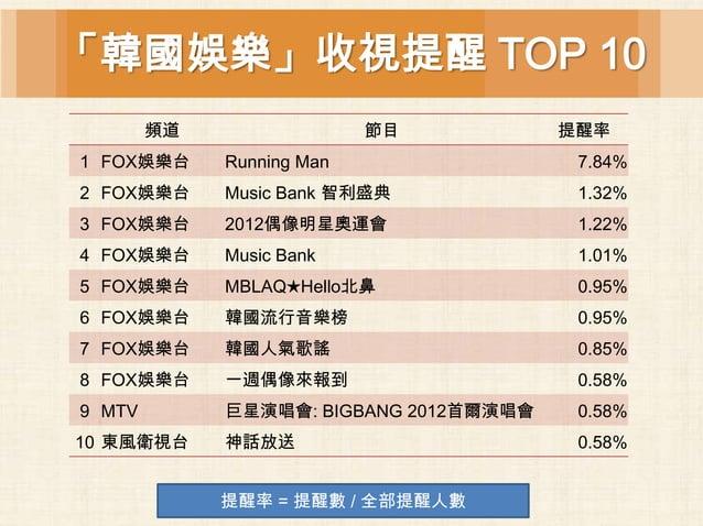 「韓國娛樂」收視提醒 TOP 10        頻道                 節目           提醒率1 FOX娛樂台     Running Man                 7.84%2 FOX娛樂台     Mus...