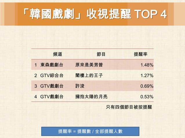 「韓國戲劇」收視提醒 TOP 4      頻道         節目         提醒率 1 東森戲劇台    原來是美男普           1.48% 2 GTV綜合台   閣樓上的王子           1.27% 3 GTV戲...