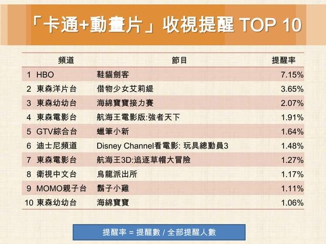 「卡通+動畫片」收視提醒 TOP 10        頻道                 節目            提醒率1 HBO        鞋貓劍客                         7.15%2 東森洋片台     ...