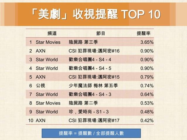 「美劇」收視提醒 TOP 10         頻道               節目        提醒率1 Star Movies    陰屍路 第三季            3.65%2 AXN            CSI 犯罪現場:邁...