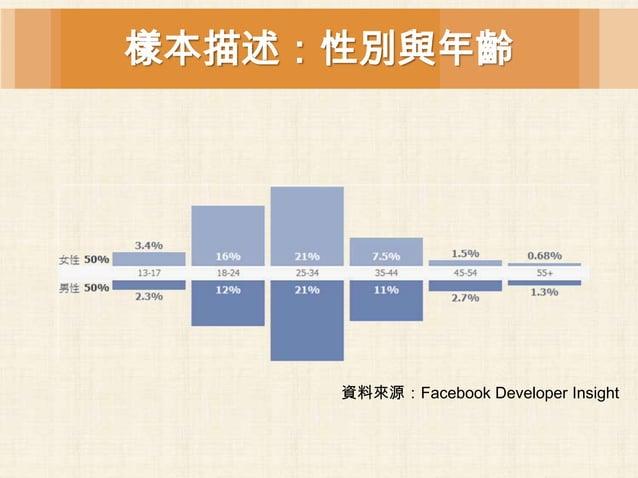樣本描述:性別與年齡     資料來源:Facebook Developer Insight