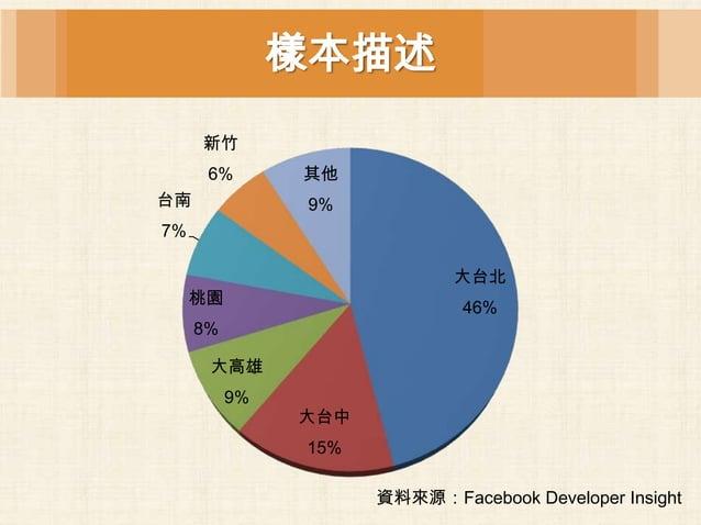 樣本描述     新竹      6%       其他台南              9%7%                            大台北     桃園                             46%    ...