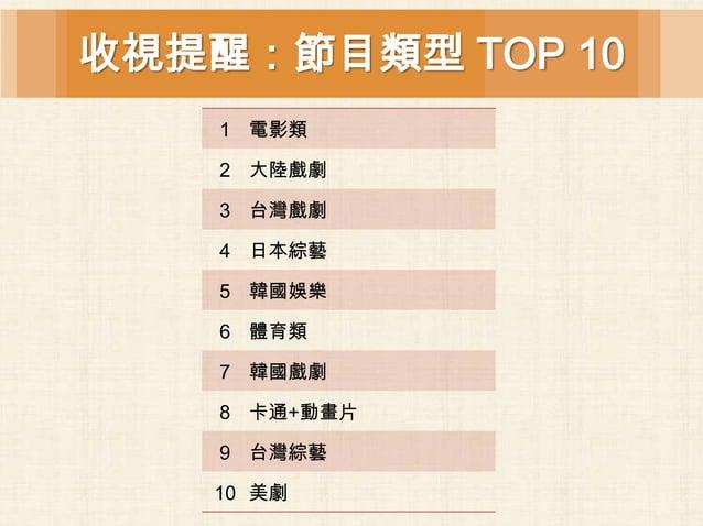 收視提醒:節目類型 TOP 10    1 電影類    2 大陸戲劇    3 台灣戲劇    4 日本綜藝    5 韓國娛樂    6 體育類    7 韓國戲劇    8 卡通+動畫片    9 台灣綜藝   10 美劇