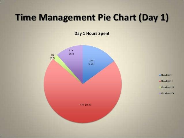 Time Management Bus