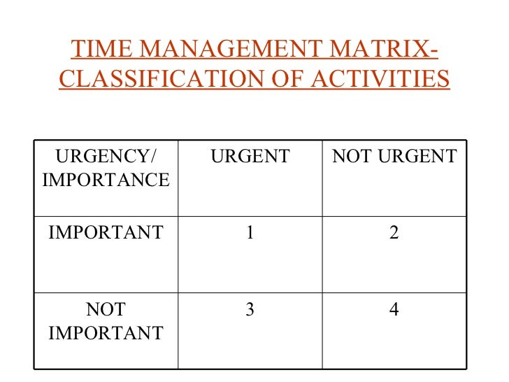 TIME MANAGEMENT MATRIX-CLASSIFICATION OF ACTIVITIES URGENCY/ IMPORTANCE URGENT NOT URGENT IMPORTANT 1 2 NOT IMPORTANT 3 4