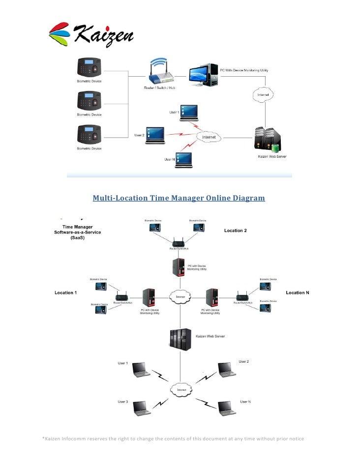 4  multi-location time manager online diagram*kaizen