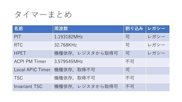 タイマーまとめ 名前 周波数 割り込み レガシー PIT 1.193182MHz 可 レガシー RTC 32.768KHz 可 レガシー HPET 機種依存,レジスタから取得可 可 レガシー ACPI PM Timer 3.579545MHz ...