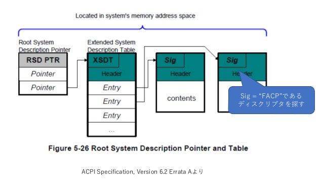 "ACPI Specification, Version 6.2 Errata Aより Sig = ""FACP""である ディスクリプタを探す"