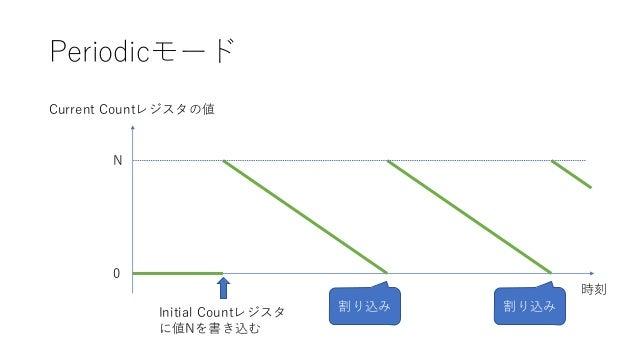 Periodicモード Initial Countレジスタ に値Nを書き込む Current Countレジスタの値 0 N 時刻 割り込み 割り込み