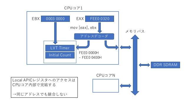 CPUコア1 Initial Count メモリバス FEE0 0320 DDR SDRAM EAX mov [eax], ebx LVT Timer アドレスデコーダ 0003 0000EBX FEE0 0000H - FEE0 0400H ...