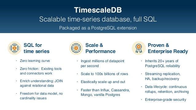 Re-Engineering PostgreSQL as a Time-Series Database