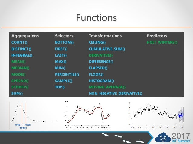 Time Series Databases for IoT (On-premises and Azure)