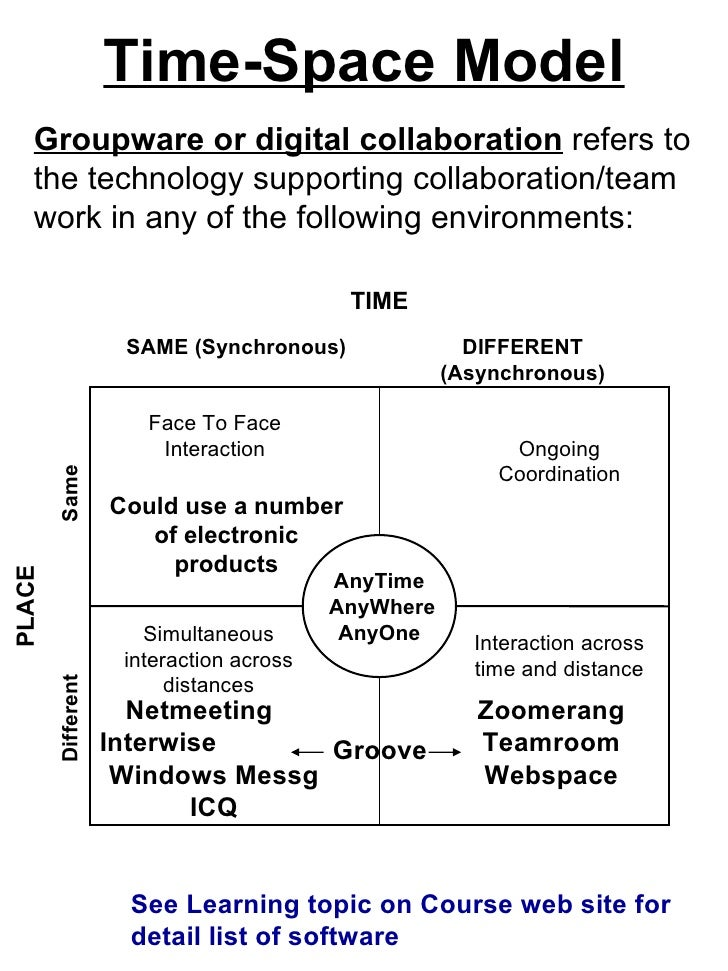 Time-Space Model Groupware or digital collaboration  refers to the technology supporting collaboration/team work in any of...