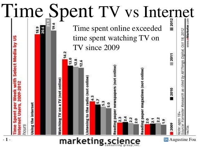 Augustine Fou- 1 - Time Spent TV vs Internet Time spent online exceeded time spent watching TV on TV since 2009