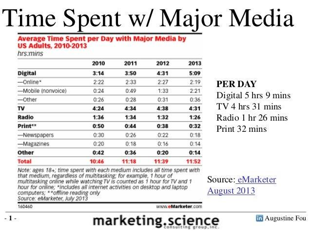 Time Spent w/ Major Media PER DAY Digital 5 hrs 9 mins TV 4 hrs 31 mins Radio 1 hr 26 mins Print 32 mins  Source: eMarkete...