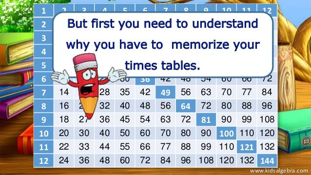 Learn your times tables - How to learn your times tables ...
