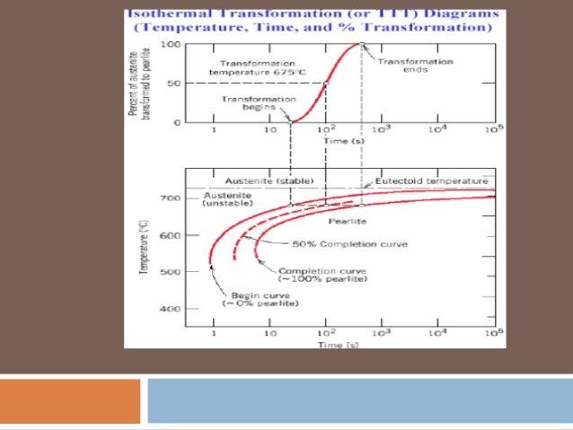 Time temperature transformation curves 2 4 contd this ttt diagram ccuart Image collections