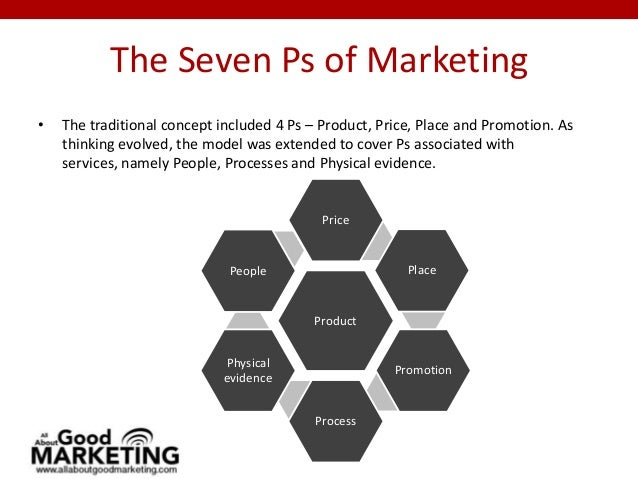 the seven ps of marketing