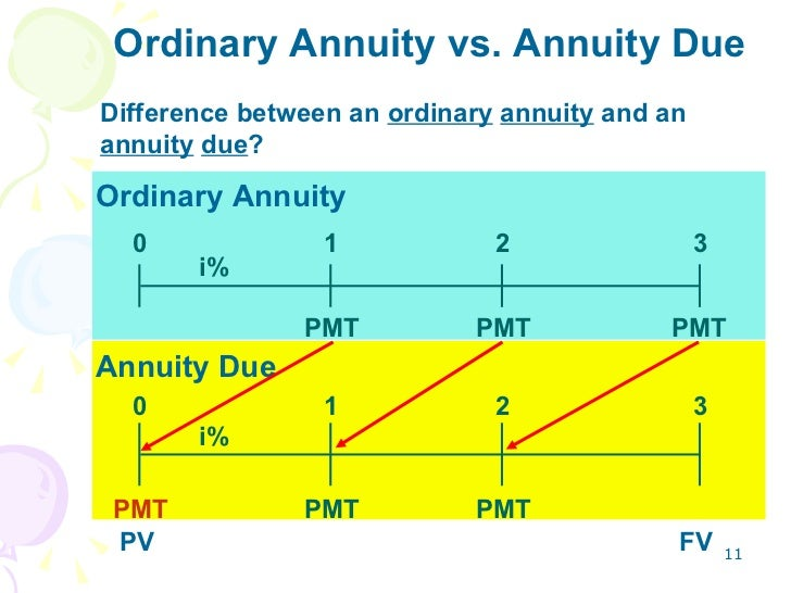 list of synonyms and antonyms of the word ordinary annuity
