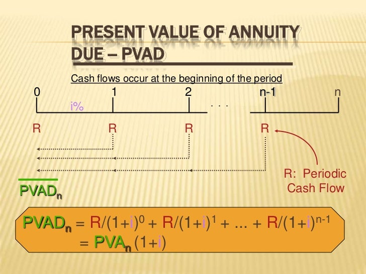 time value of money simulation Time value of money there is that old saying that time is money, but have you ever really thought about how much your time is worth there are plenty of reasons to want to know the answer to this question, and there are actual mathematical ways to find out the answer.